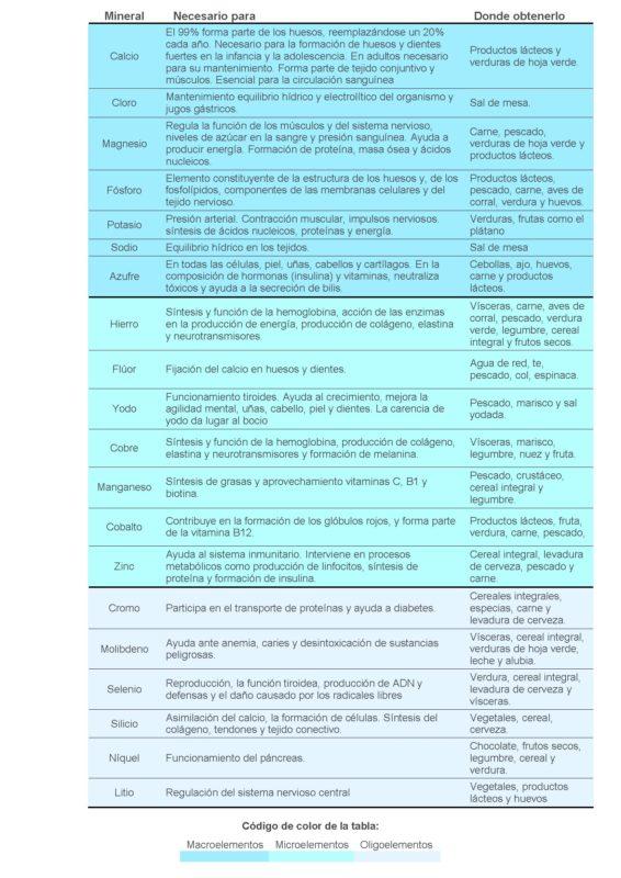 Tabla minerales